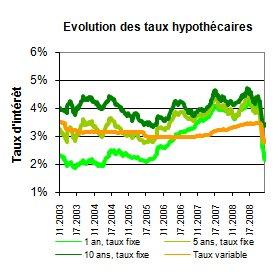 Le Baromètre des Hypothèques pour le quatrième trimestre 2008