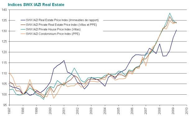 CIFI : Evolution des prix – 1er trimestre 2009