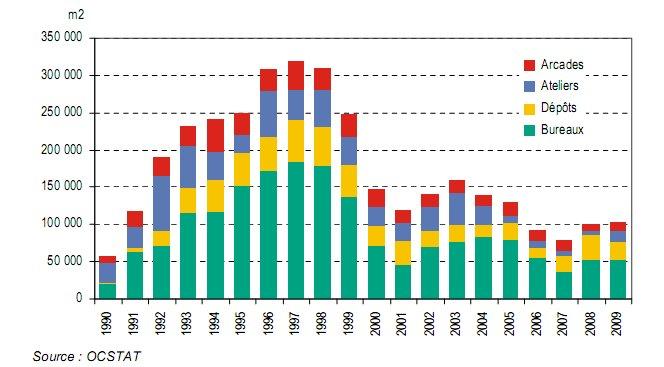 Surfaces d'activités vacantes à Genève en 2009: stabilité par rapport à 2008