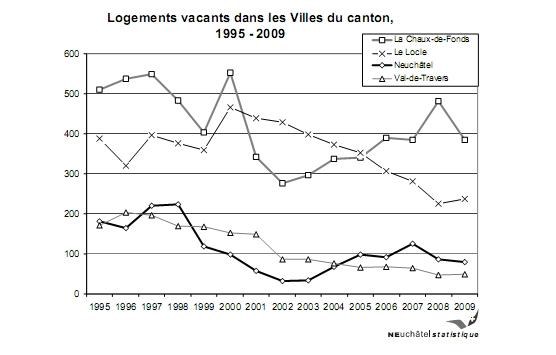 Neuchâtel : Nouvelle baisse du nombre de logements  vacants