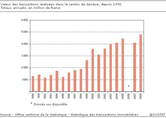 Genève : Le nombre de transactions immobilières effectuées en 2008 recule,  leur valeur augmente