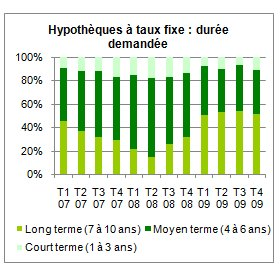 Comparis : le Baromètre des Hypothèques pour le quatrième trimestre 2009 - La phase de taux très bas va perdurer