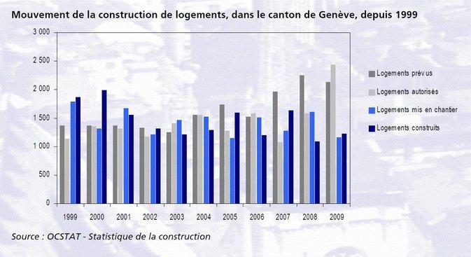 Construction de logements à Genève en 2009 et perspectives
