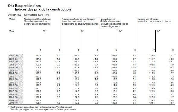 Les indicateurs de la BNS