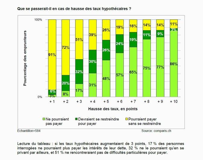 comparis.ch sur les conséquences d'une hausse potentielle des taux hypothécaires - La moitié des propriétaires immobiliers ne pourraient pas faire face à une hausse des taux de 3 points
