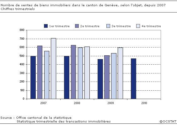Statistiques trimestrielles des transactions immobilières. source : OCSAT
