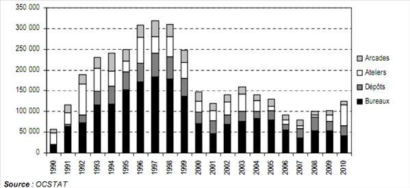 Surfaces d'activités vacantes à Genève :  hausse d'environ 22 000 m2  par rapport à 2009