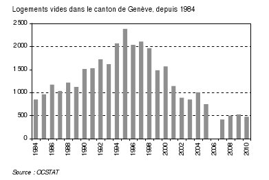 Logements vides dans le canton de Genève en 2010 : 73 de moins qu'en 2009