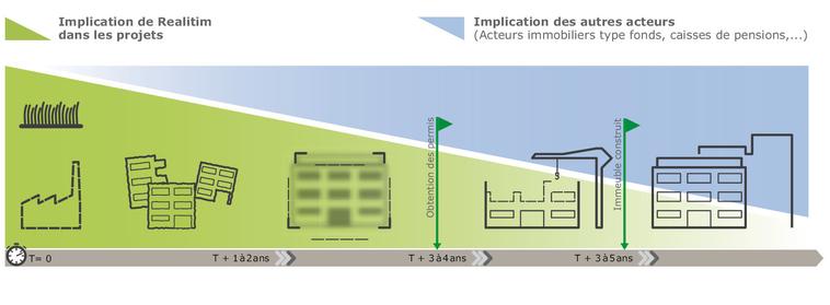schéma « Implication des acteurs dans les projets » (source : Realitim®)