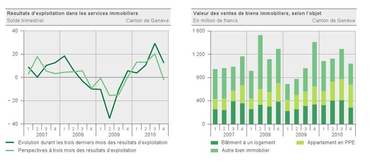 Services immobiliers : résultats du quatrième trimestre 2010