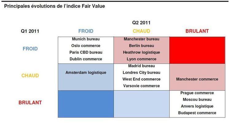 Indice DTZ Fair ValueTM Le marché européen offre désormais de belles opportunités d'investissement immobilier