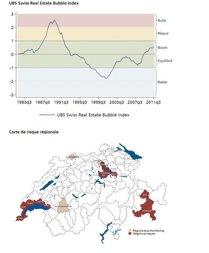 Augmentation de l'indice UBS des bulles immobilières au troisième  trimestre 2011