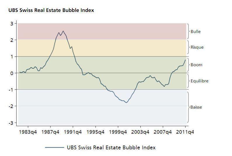 source graphique : UBS