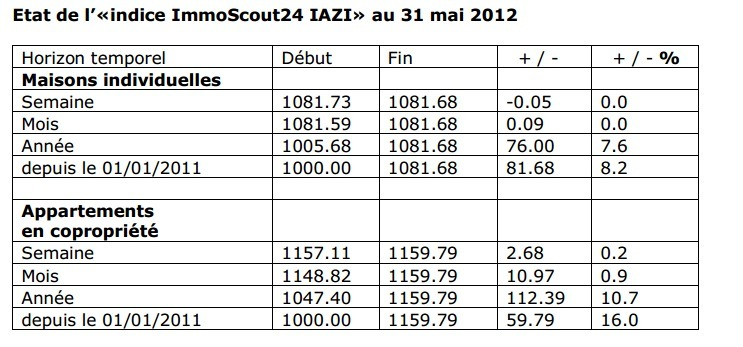 Indice immobilier immoscout24 iazi r sultats au 31 mai 2012 for Immoscout24 ch immobilier