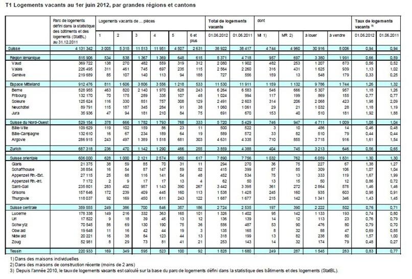 Le taux de logements vacants stagne à un faible niveau