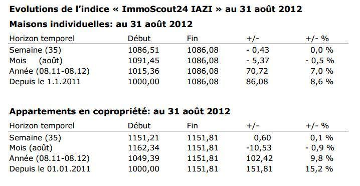 Indice immobilier « ImmoScout24 IAZI »: évolutions au 31 août 2012 Léger recul de l'indice durant le mois d'août