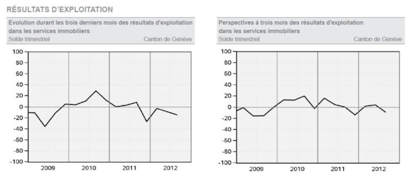 SERVICES IMMOBILIERS : RÉSULTATS DU TROISIÈME TRIMESTRE 2012