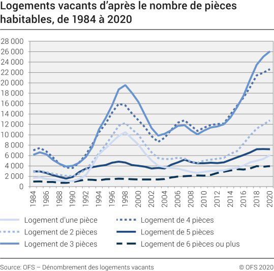 Le taux de logements vacants a continué de croître en 2020