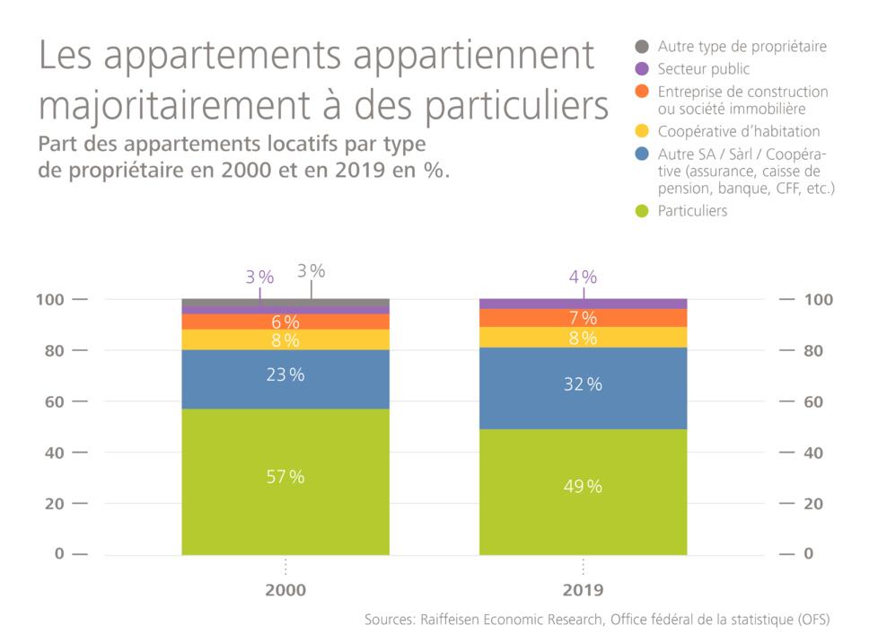 En Suisse, les particuliers donnent le ton en matière de propriété immobilière