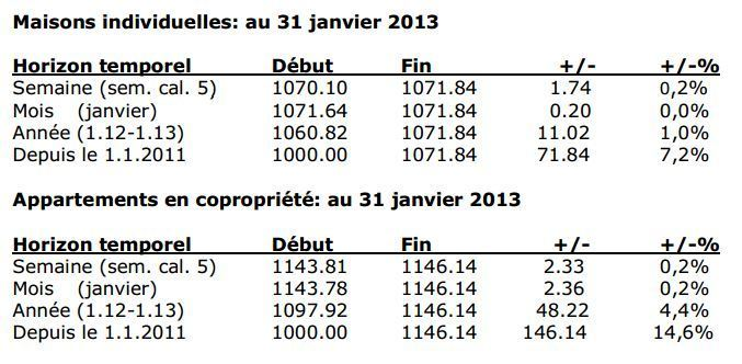 Indices immobiliers « ImmoScout24 CIFI »:  Evolutions au 31 janvier 2013