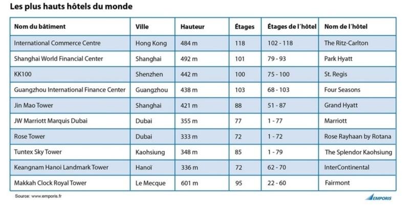 Hébergements célestes : les plus hauts hôtels du monde