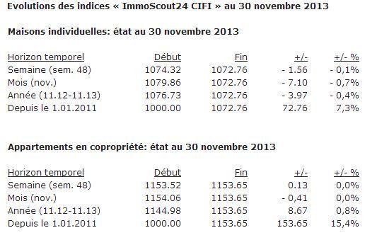 Les évolutions au 30 novembre 2013 confirment que le niveau de prix des offres immobilières s'est stabilisé