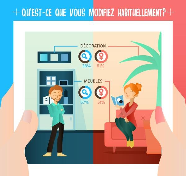 Un sondage homegate.ch au sujet de la situation du logement confirme les clichés hommes/femmes