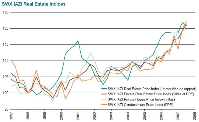 CIFI : L'évolution des prix immobiliers suisse – 2ème trimestre 2007
