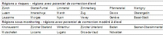 L'indice UBS des bulles immobilières reste stable