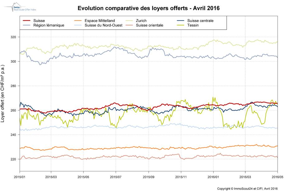 Stabilité des prix des loyers durant le mois d'avril