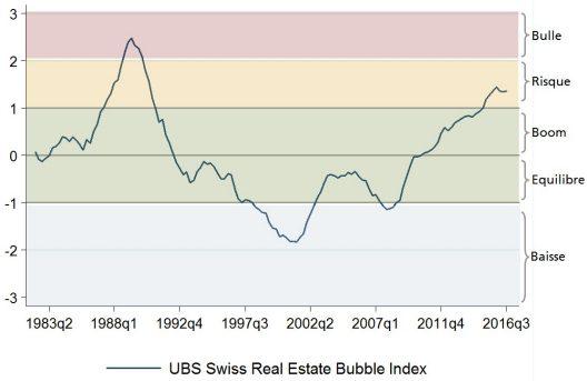 L'indice des bulles immobilières reste inchangé