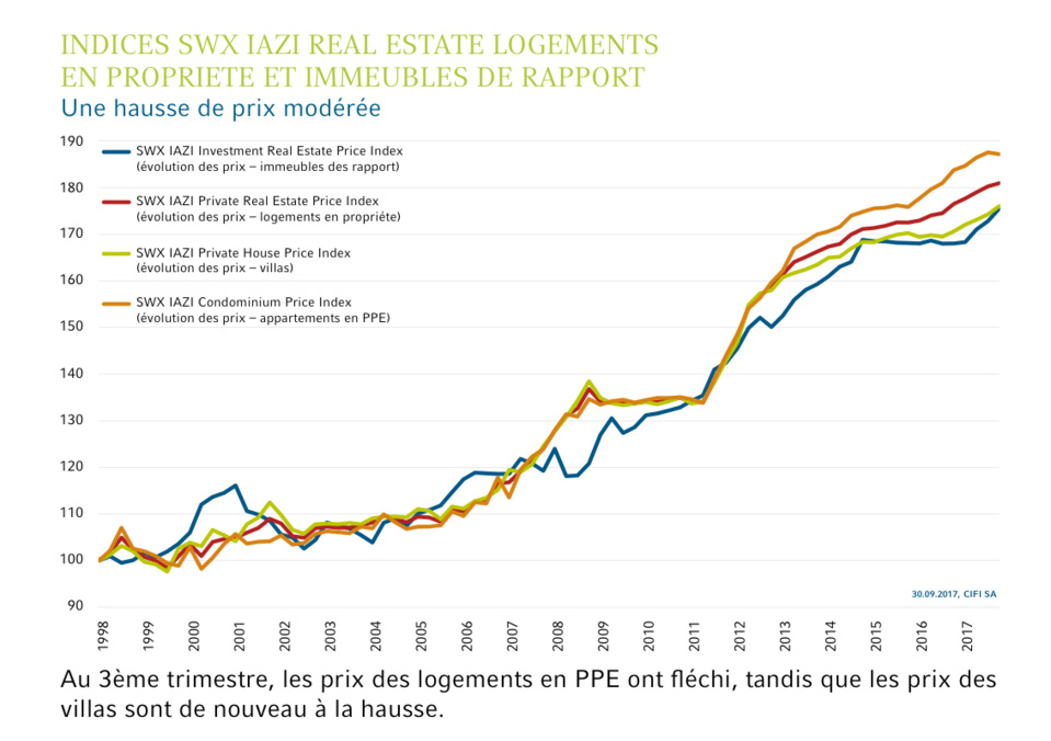 SWX IAZI Real Estate Indices Immobiliers suisses 3ème trimestre 2017