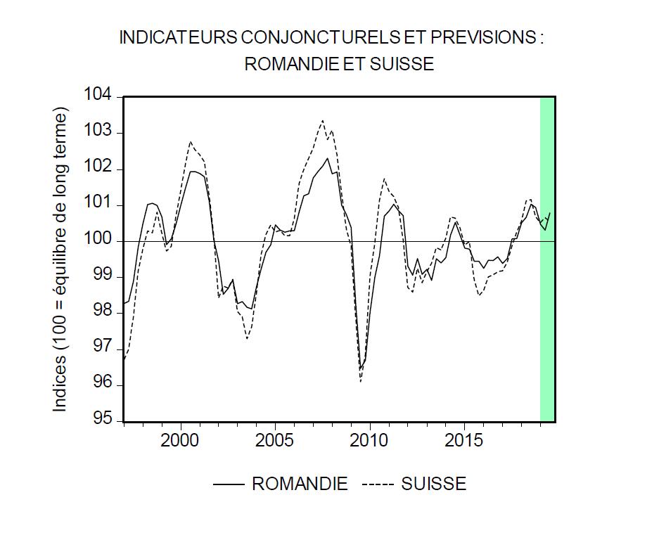 Baromètre conjoncturel (conjoncture romande et suisse)