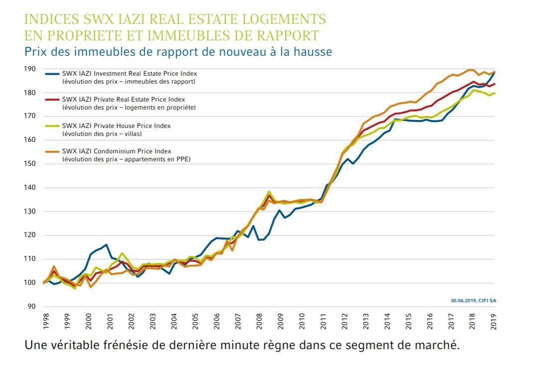 Les prix des immeubles de rendement continuent leur progression