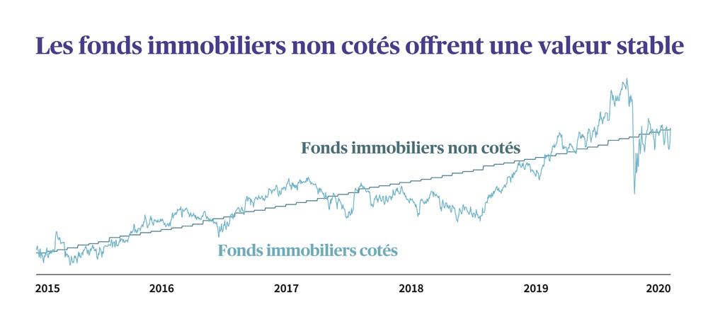 Sources: AXA Assurances et Bloomberg, illustration graphique. La stabilité historique de la valeur d'un placement n'offre aucune garantie concernant l'évolution future.