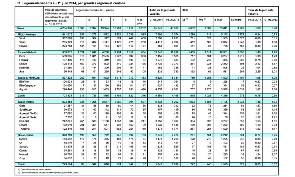 Le taux de logements vacants dépasse 1%