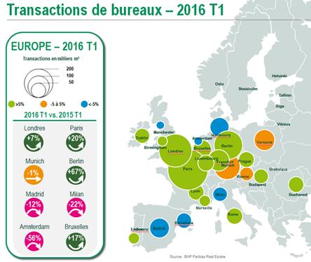 MARCHÉ EUROPÉENS DE L'INVESTISSEMENT ET DES BUREAUX