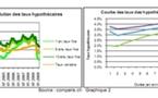 Comparis : le Baromètre des Hypothèques pour le premier trimestre 2009 - Hypothèques à prix d'ami