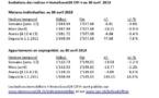 Indices immobiliers « ImmoScout24 CIFI »: évolutions au 30 avril 2013  Légère tendance à la baisse