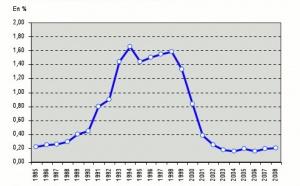 Le taux de vacance des logements à Genève demeure pratiquement stable