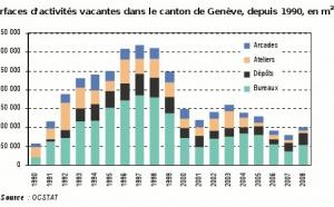 Surfaces d'activités vacantes à Genève en 2008 : toujours limitées, mais en hausse par rapport à 2007