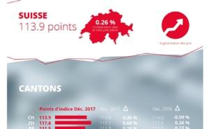 Indice du marché des loyers de homegate.ch