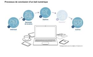 Bail numérique : accéder facilement et sans papier à son objet immobilier coup de cœur