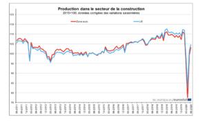 La production dans la construction en hausse de 4,0% dans la zone euro et de 2,9% dans l'UE