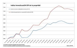 Indices immobiliers « ImmoScout24 CIFI »:  Evolutions au 30 novembre 2012