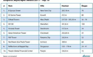 8 Spruce Street à New York City gagne l'« Emporis Skyscraper Award »