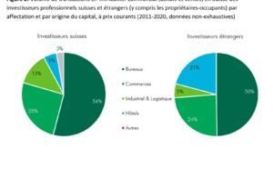 La place des investisseurs étrangers dans le marché immobilier suisse