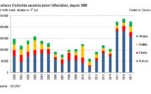 Baisse  de  5  %  des  surfaces  d'activités  vacantes  en  un  an  à  Genève
