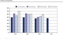 Genève : Transactions immobilières au premier trimestre 2010
