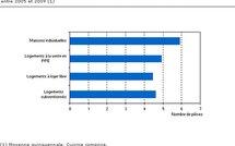 Genève : La construction de logements par catégorie, entre 2005 et 2009
